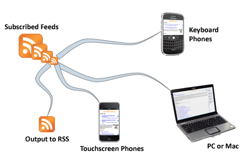 View FeedsAnywhere from your laptop, notebook, iPhone, Blackberry, or other mobile device